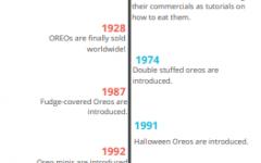 The Great Debate: Oreos